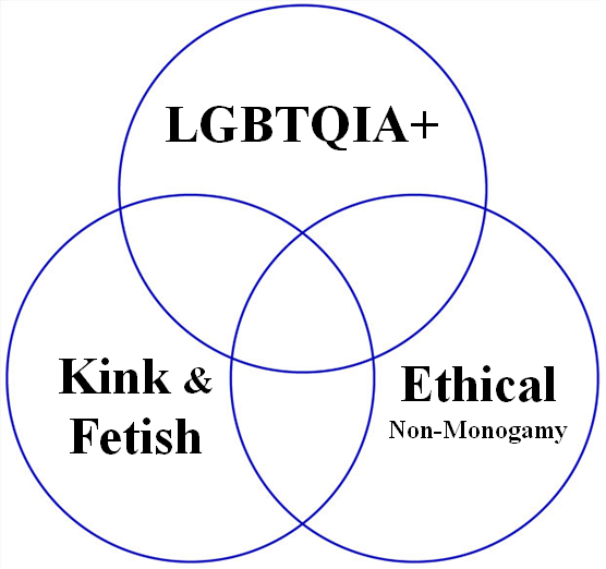 "Venn diagram showing equal overlap of three circles labeled ""LGBTQIA+,"" ""Kink and Fetish,"" and ""Ethical Non-Monogamy"""